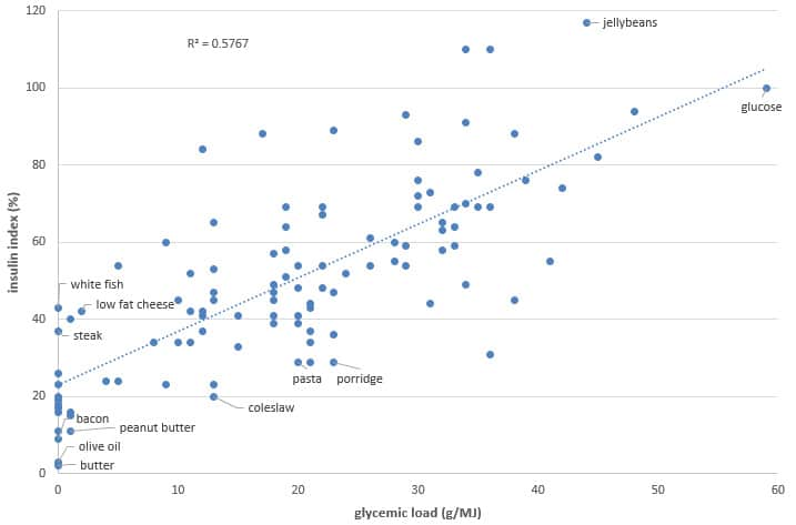 food insulin index table - correlation analysis 13052015 54118 AM.bmp