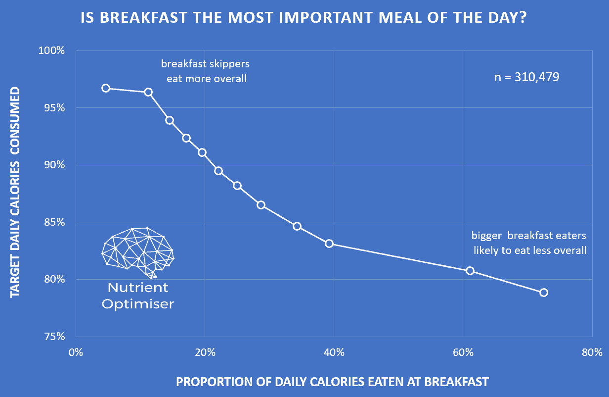 is breakfast the most important meal of the day - optimising nutrition.png