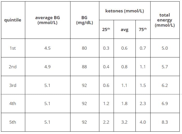 blood sugar and ketone range for ketosis