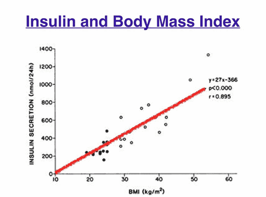 insulin and body mass index