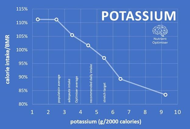 potassium vs calorie intake
