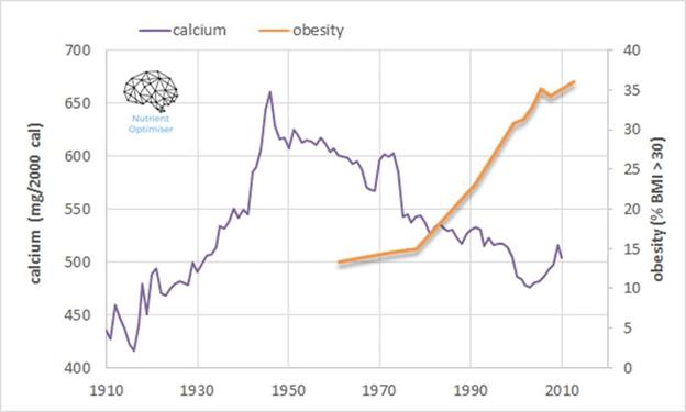 calcium vs obesity