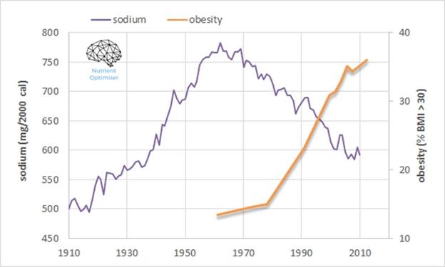 sodium vs obesity