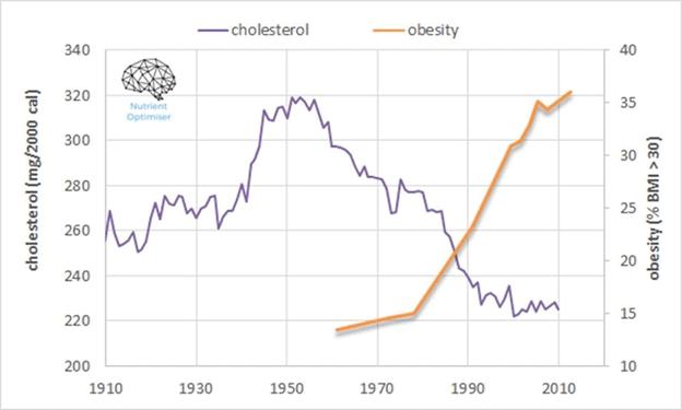 cholesterol vs obesity