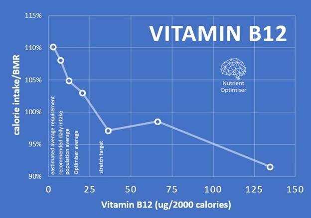 vitamin b12 vs calorie intake