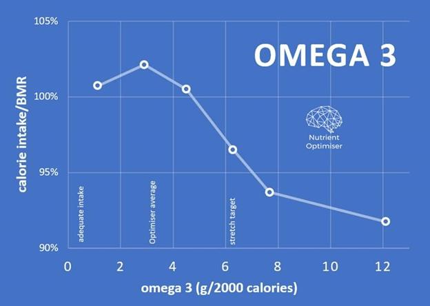 omega-3 vs calorie intake