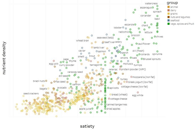 relationship between nutrient density and satiety