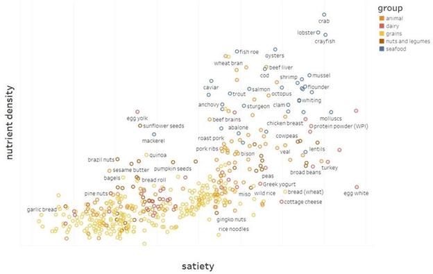 nutrient density of food vs satiety
