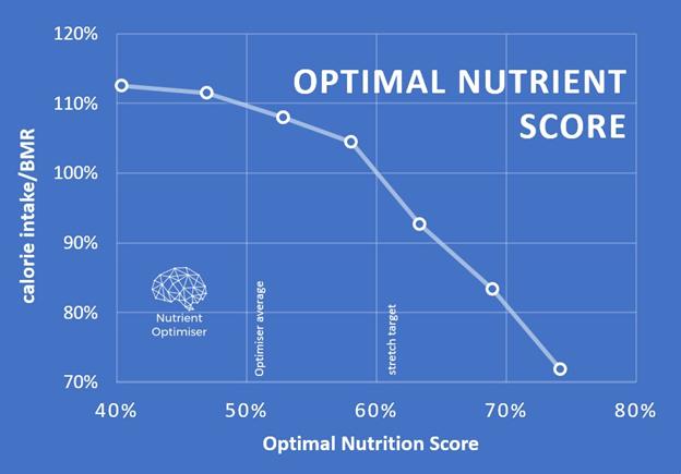 optimal nutrient score