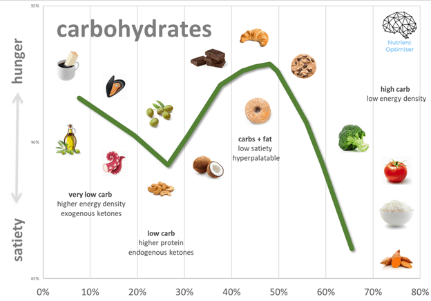 carbohydrate intake vs satiety