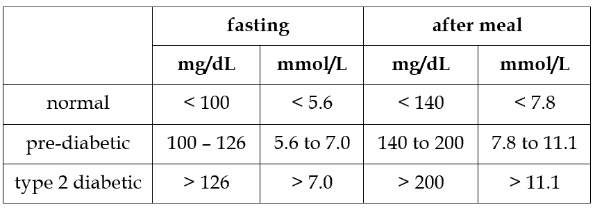 fasting and after meal glucose limits