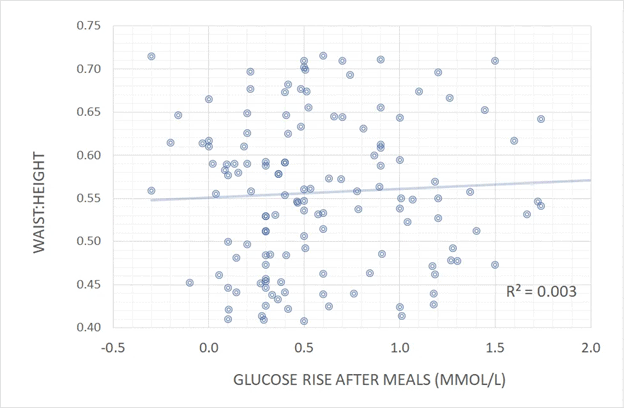 glucose rise after meal vs waist to height ratio