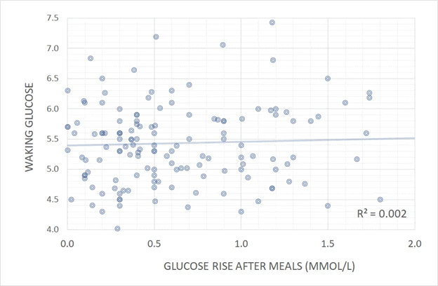 after meal glucose tracking