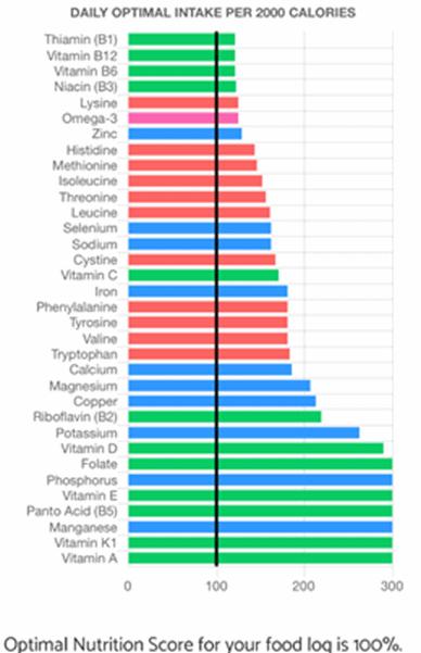 optimal nutrition score