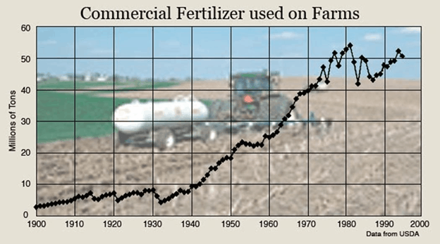 The Dawn of Synthetic Fertilizers