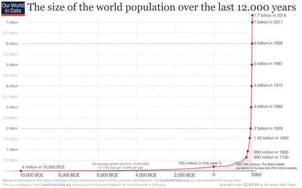 size of the world population over time