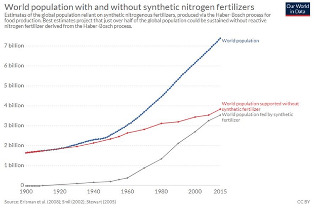 world population with and without fertillizers