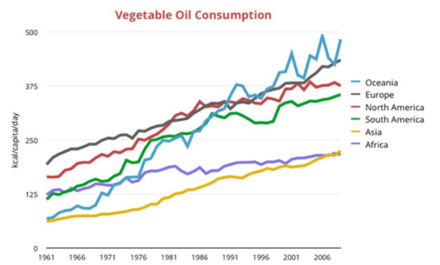 vegetable oil consumption over time